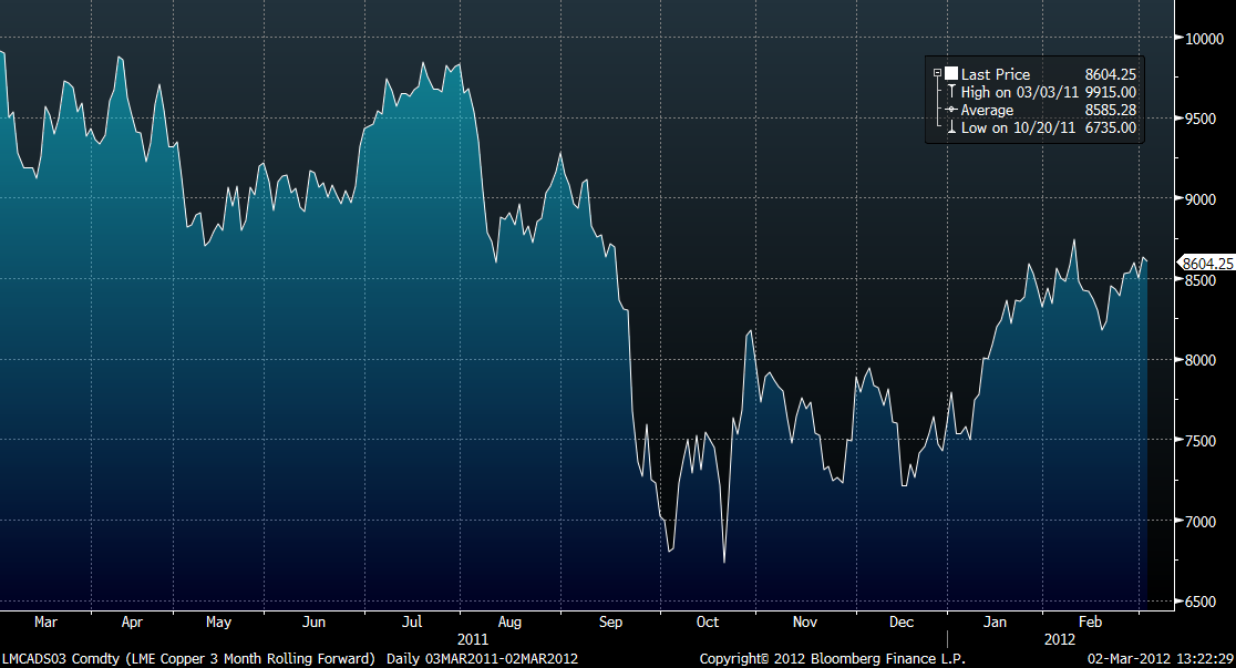 LME Copper 3 month rolling forward - 2 mars 2012