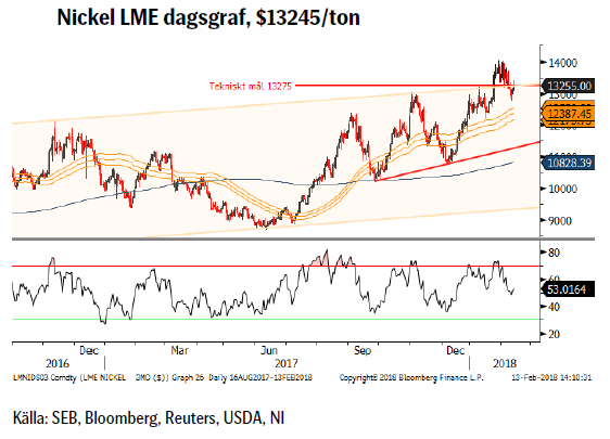 Nickel LME dagsgraf, $13245/ton