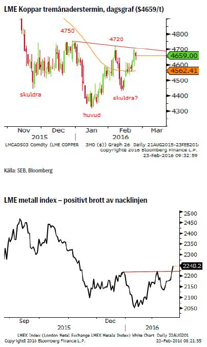 LME koppar och LME index