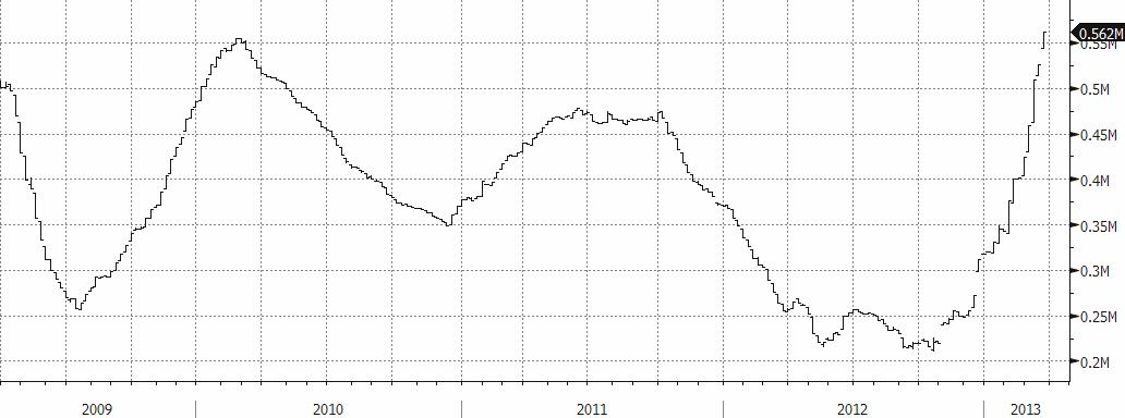 LME-lager av koppar i mton år 2009 till 2013