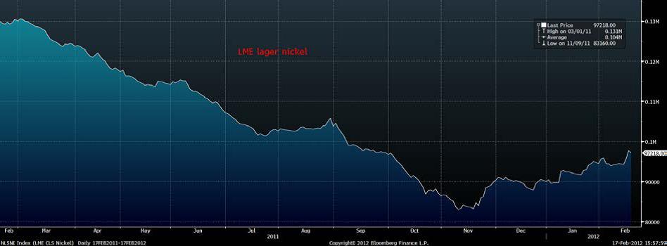 Lager av nickel (LME) - Diagram över utveckling till februari 2012