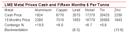 LME metal prices