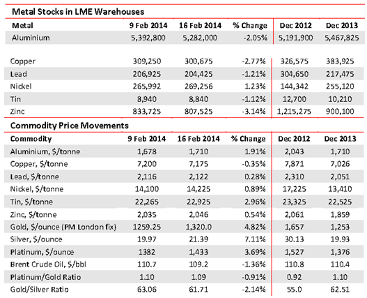 Metal stocks at LME
