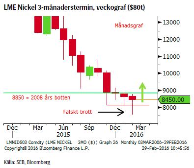 LME Nickel 3-månaderstermin, veckograf ($80t)