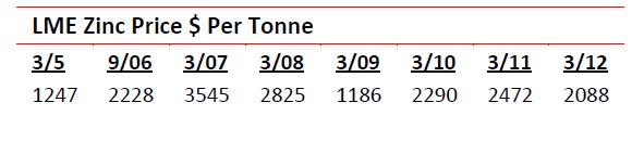 LME Zinc price USD per tonne