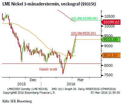LME Nickel 3-månaderstermin, veckograf ($9315t)