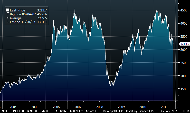 LMEX London Metals Index - År 2004 till 2011