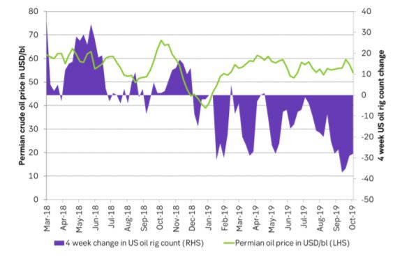 Local Permian oil price in USD/bl versus 4 weeks change in US oil rig count