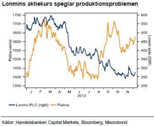 Lonmins aktiekurs speglar produktionsproblem