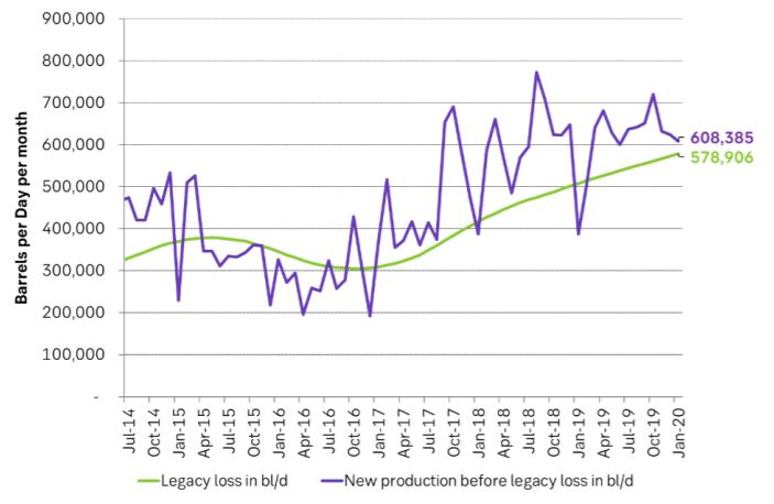 Losses in existing production continued to rise while new production is declining