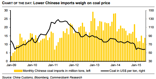 Lower Chinese imports weigh on coal price