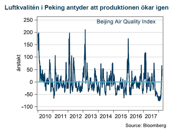 Luftkvalitén i Peking antyder att produktionen ökar igen