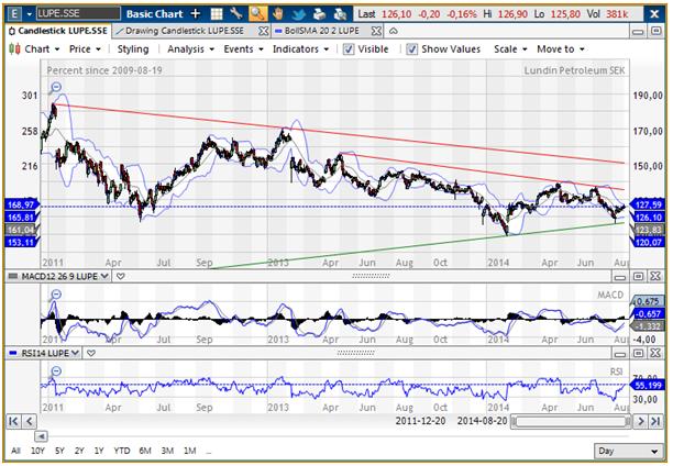 Teknisk analys på Lundin Petroleums aktie