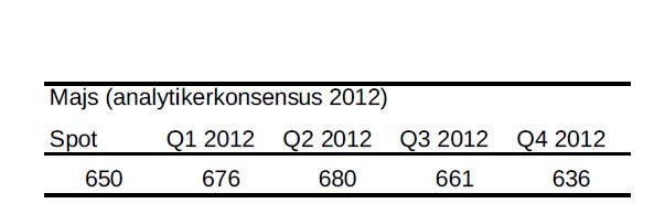 Majs år 2012 - Analytikerkonsensus