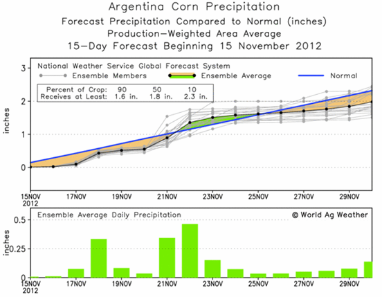 Majs - Argentina Corn Precipitation