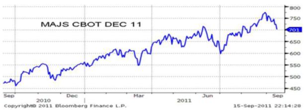 Pris på majs - CBOT december 2011