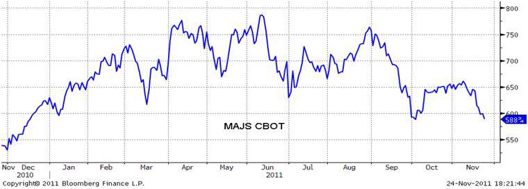 Graf över prisutveckling på majs CBOT