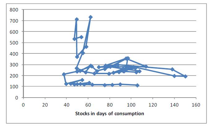 Majs - Dagar av konsumtion i lager
