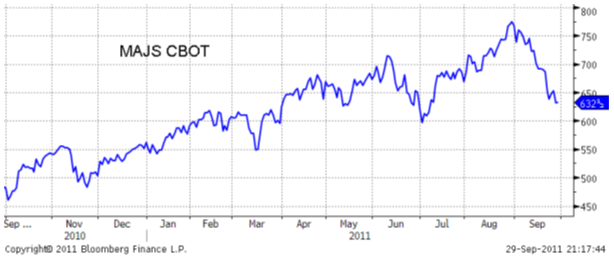 Pris på majs - CBOT - 2010 - 2011