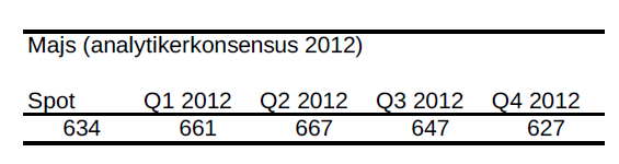 Prognos på majspriset för 2012 - Analytikerkonsensus