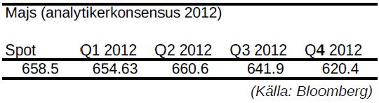 Majs, prognos på pris per kvartal år 2012