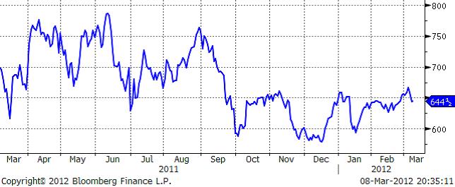 Prisutveckling på majs - Graf för år 2011 - 2012