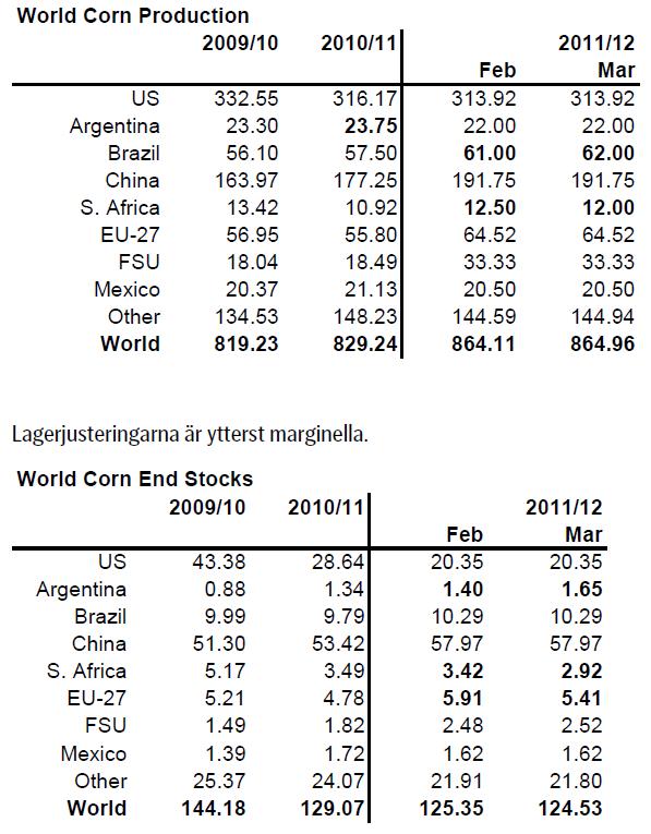 Produktion och lagernivåer för majs - 2009 till 2012