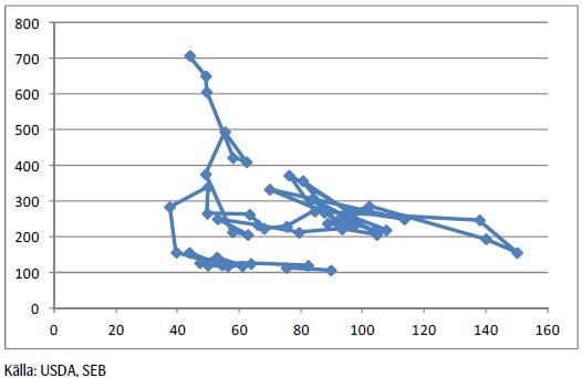Majs - Relation mellan lager och pris