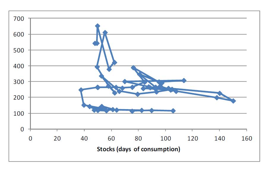 Majs - Stocks - Days of consumption
