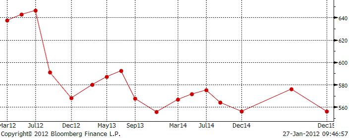 Majspriset - Terminskurva för år 2012