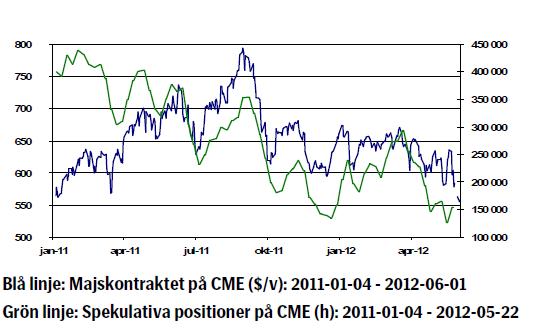 Majskontraktet på CME och spekulativa positioner - Prisdiagram