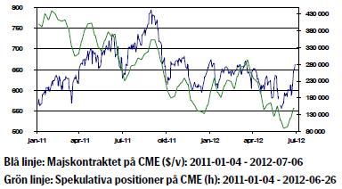 Majspriset (CME) och utveckling på spekulativa positioner