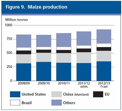 Majsproduktion 2008/2009 - 2012/2013