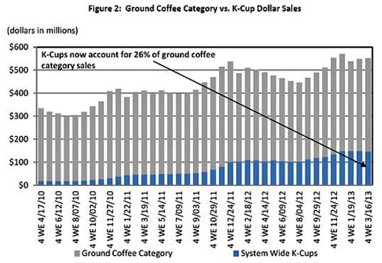 Malet kaffe och K-Cups