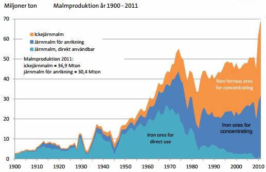 Malmproduktion i Sverige år 1900 - 2011