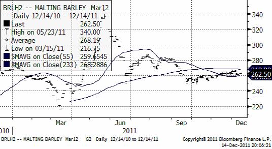 Prisutveckling på maltkorn under år 2011 - Graf