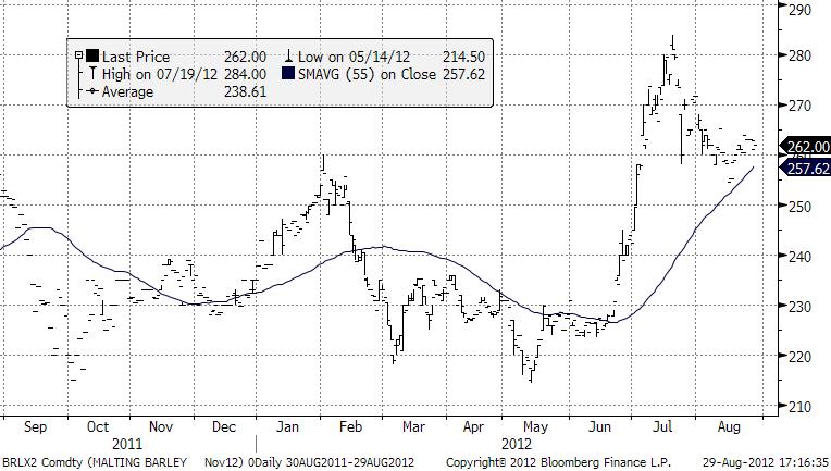 Graf över prisutveckling och prognos för maltkorn