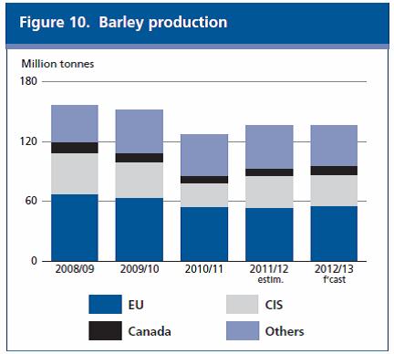 Produktion av maltkorn - 2008/2009 - 2012/2013