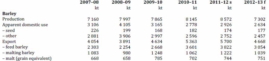 Produktion av maltkorn över åren