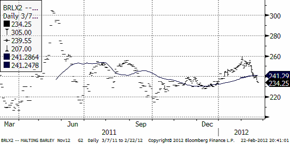 Teknisk analys på maltkorn den 23 februari 2012