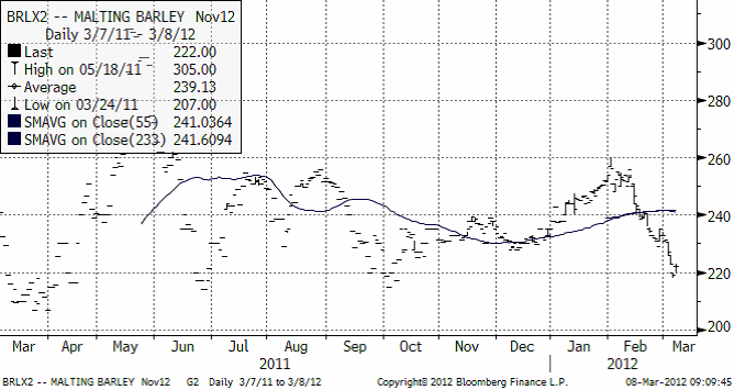 Maltkornspris - Teknisk analys den 8 mars 2012
