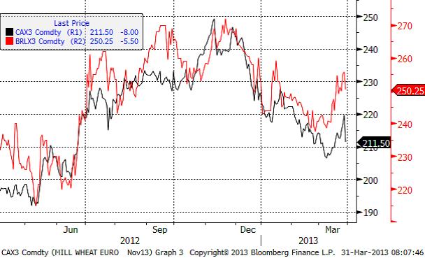Maltkornspriser - 31 mars 2013