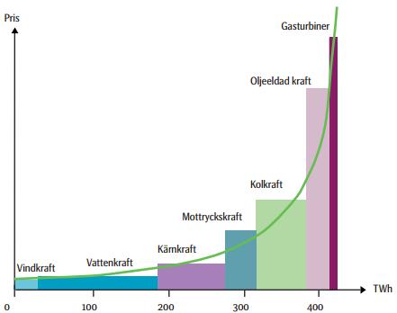 Marginalkostnadskurvan för olika kraftverkstyper i Skandinavien