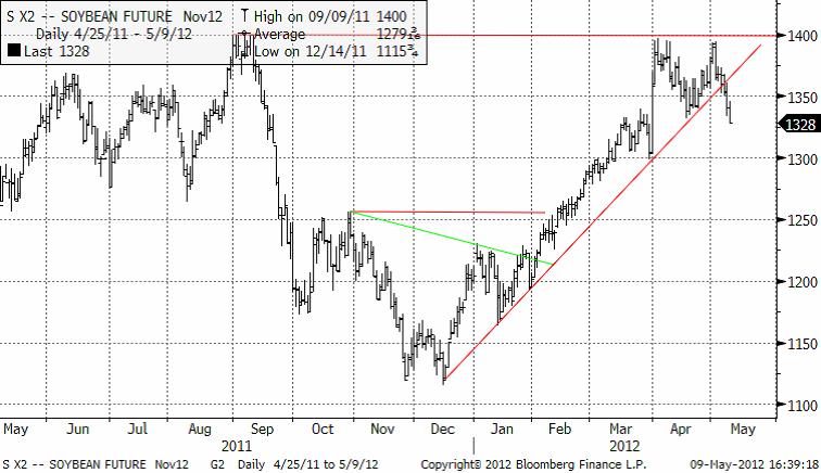 Marknaden bröt stödet, som låg på 1328 cent i novemberkontraktet.