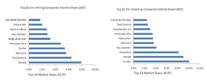Marknadsandel för olika zink-företag (Gruvor och smältverk)