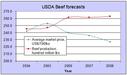 Prognos för marknadspriset på nötkött