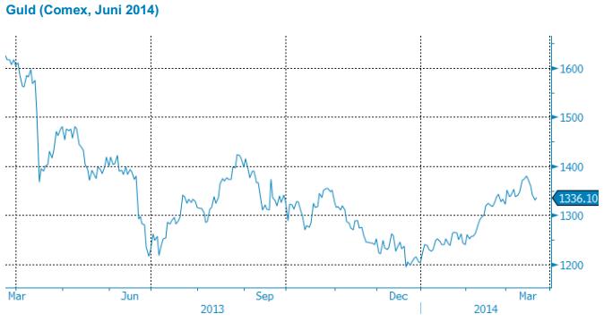 Guldpriset på Comex, mars 2013 - mars 2014
