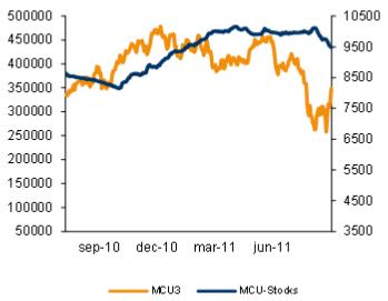 MCU3 - aktier - Graf över priser på metaller