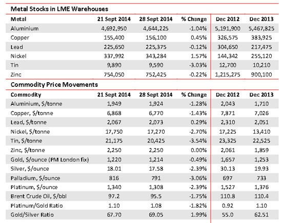 Metal prices and stocks