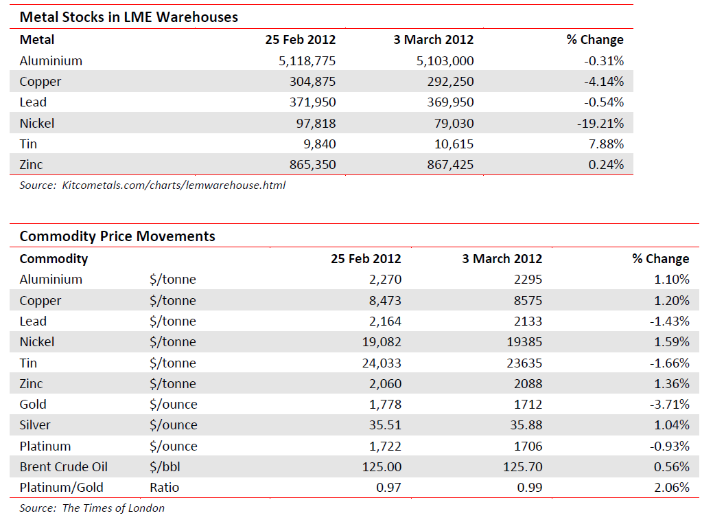 Metal stocks in LME warehouses - 3 March 2012
